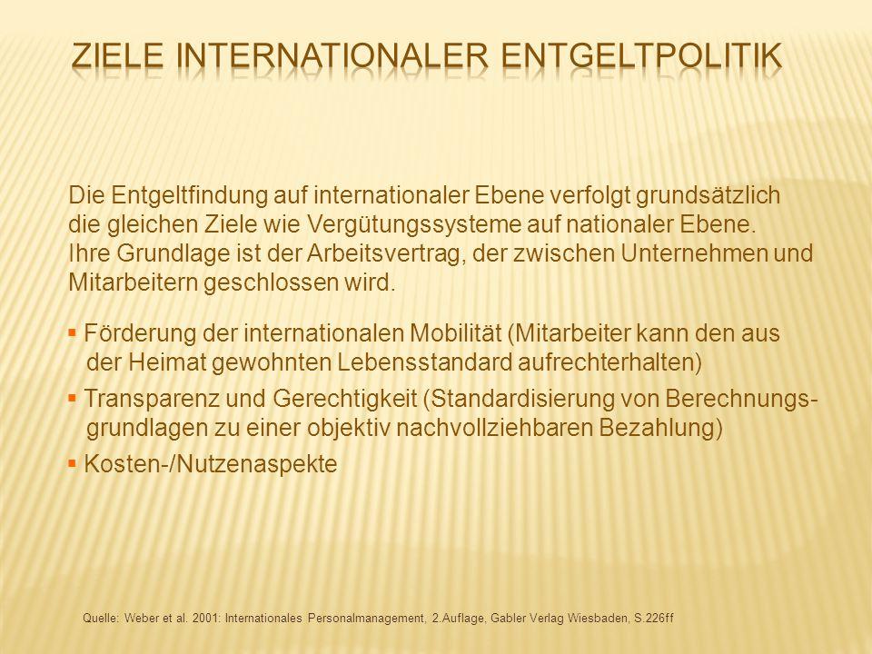 Quelle: Weber et al. 2001: Internationales Personalmanagement, 2.Auflage, Gabler Verlag Wiesbaden, S.226ff Die Entgeltfindung auf internationaler Eben