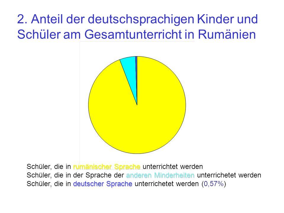 2. Anteil der deutschsprachigen Kinder und Schüler am Gesamtunterricht in Rumänien rumänischer Sprache Schüler, die in rumänischer Sprache unterrichte