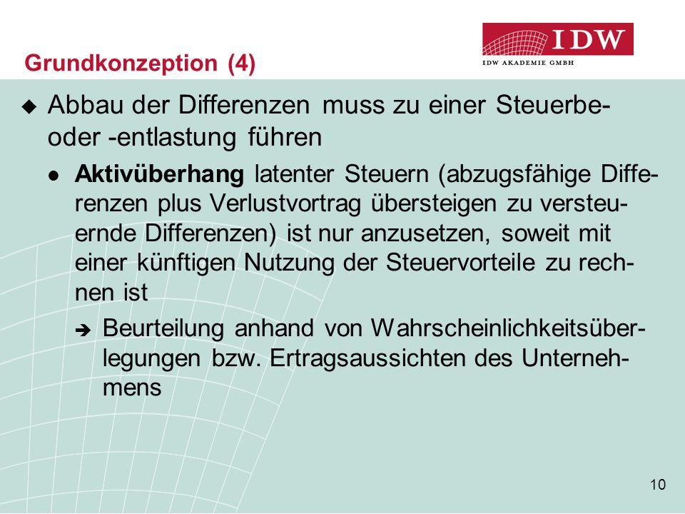 10 Grundkonzeption (4)  Abbau der Differenzen muss zu einer Steuerbe- oder -entlastung führen Aktivüberhang latenter Steuern (abzugsfähige Diffe- ren