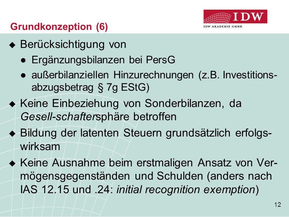 12 Grundkonzeption (6)  Berücksichtigung von ●Ergänzungsbilanzen bei PersG ●außerbilanziellen Hinzurechnungen (z.B. Investitions- abzugsbetrag § 7g E