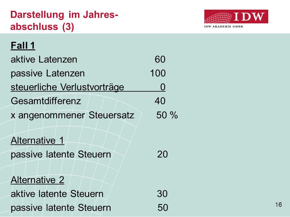 16 Darstellung im Jahres- abschluss (3) Fall 1 aktive Latenzen 60 passive Latenzen 100 steuerliche Verlustvorträge 0 Gesamtdifferenz 40 x angenommener