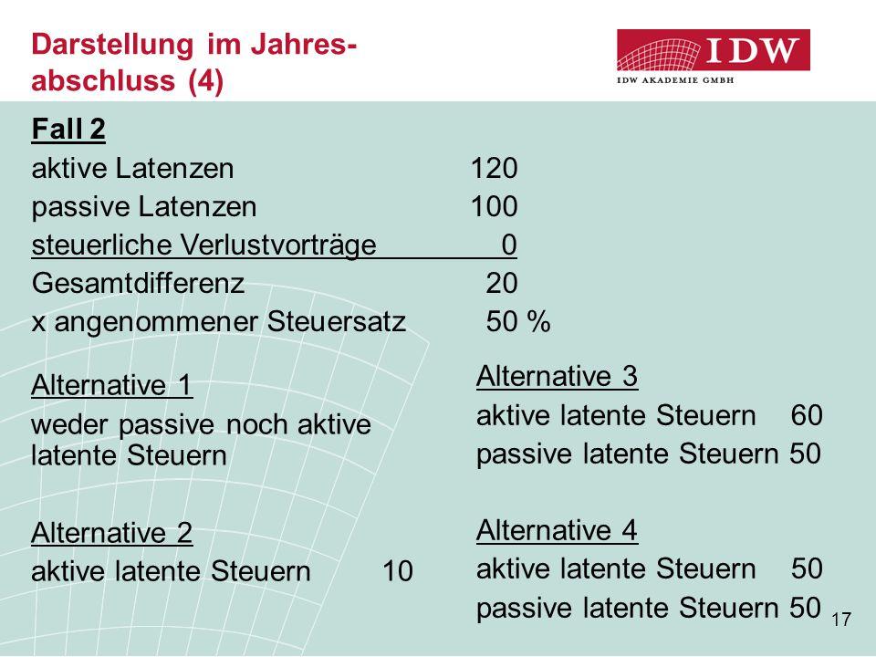 17 Darstellung im Jahres- abschluss (4) Fall 2 aktive Latenzen120 passive Latenzen100 steuerliche Verlustvorträge 0 Gesamtdifferenz 20 x angenommener