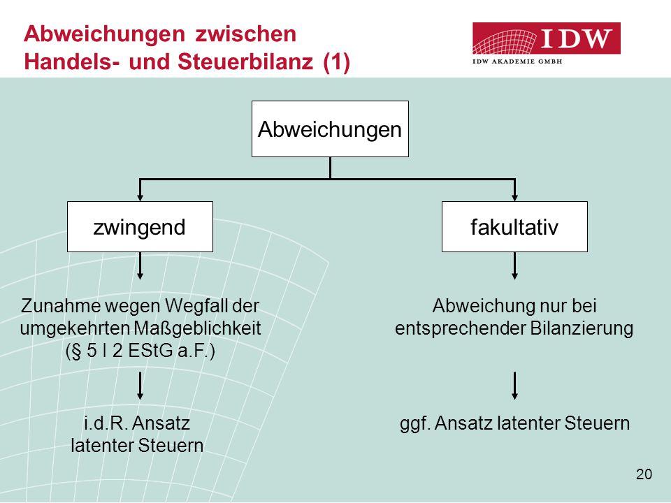 20 Abweichungen zwischen Handels- und Steuerbilanz (1) zwingend Abweichungen fakultativ Zunahme wegen Wegfall der umgekehrten Maßgeblichkeit (§ 5 I 2