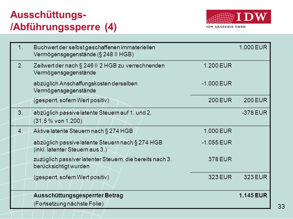 33 Ausschüttungs- /Abführungssperre (4) 1.Buchwert der selbst geschaffenen immateriellen Vermögensgegenstände (§ 248 II HGB) 1.000 EUR 2.Zeitwert der