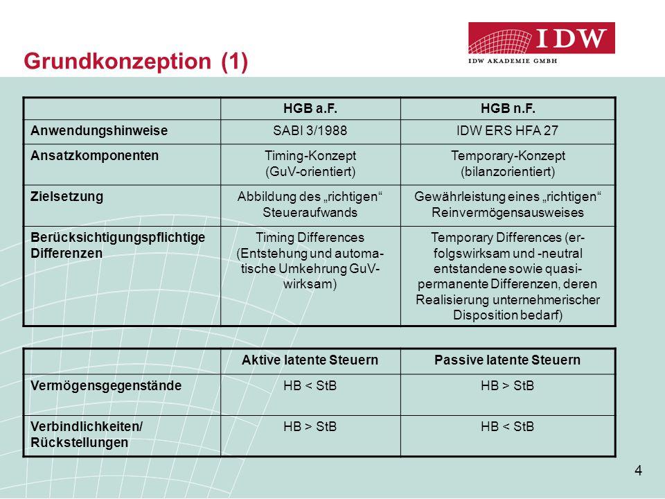 4 Grundkonzeption (1) HGB a.F.HGB n.F. AnwendungshinweiseSABI 3/1988IDW ERS HFA 27 AnsatzkomponentenTiming-Konzept (GuV-orientiert) Temporary-Konzept