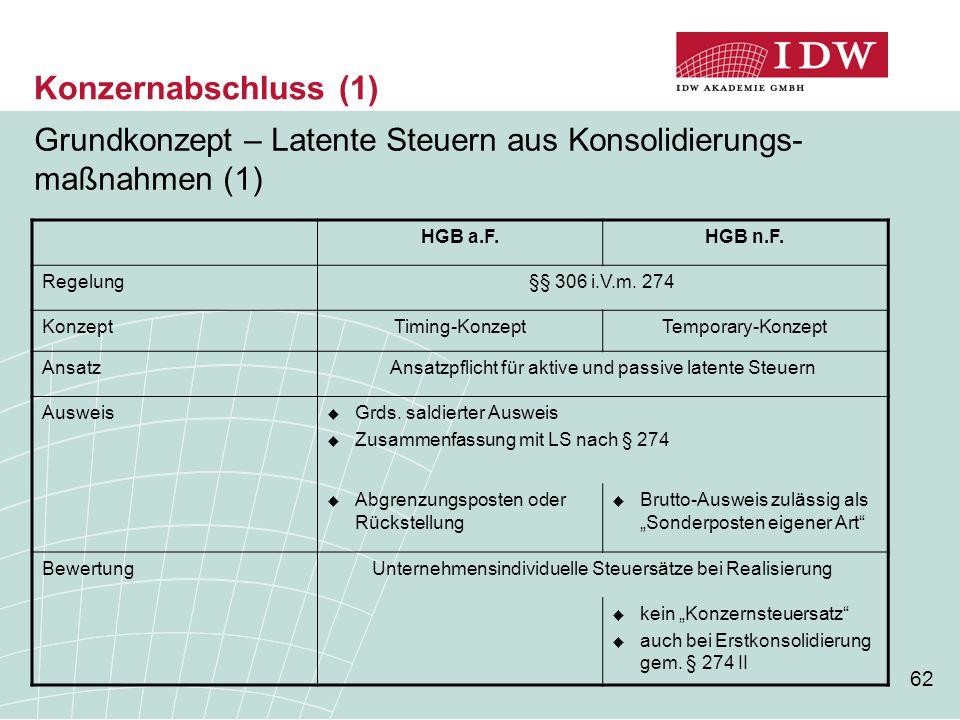 62 Konzernabschluss (1) Grundkonzept – Latente Steuern aus Konsolidierungs- maßnahmen (1) HGB a.F.HGB n.F. Regelung§§ 306 i.V.m. 274 KonzeptTiming-Kon