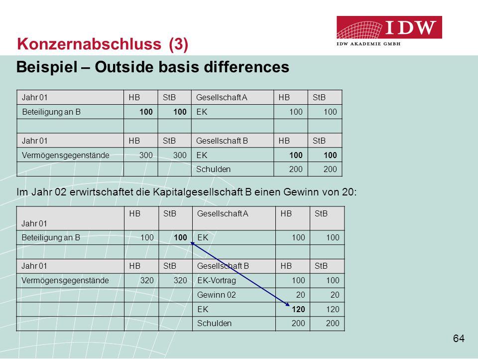 64 Konzernabschluss (3) Beispiel – Outside basis differences Jahr 01HBStBGesellschaft AHBStB Beteiligung an B 100 EK 100 Jahr 01HBStBGesellschaft BHBS