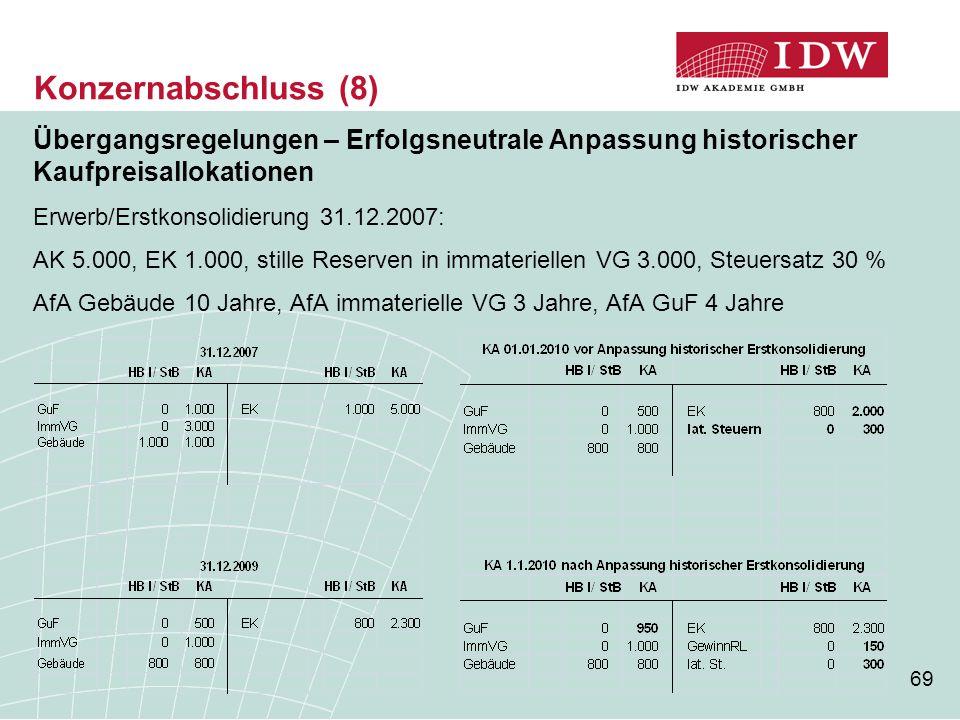 69 Übergangsregelungen – Erfolgsneutrale Anpassung historischer Kaufpreisallokationen Erwerb/Erstkonsolidierung 31.12.2007: AK 5.000, EK 1.000, stille