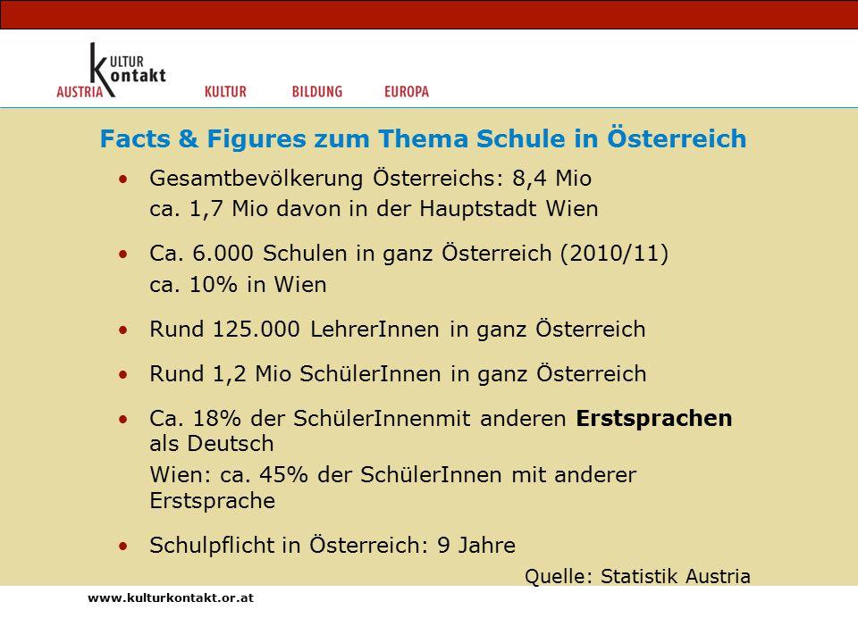 Gesamtbevölkerung Österreichs: 8,4 Mio ca. 1,7 Mio davon in der Hauptstadt Wien Ca.