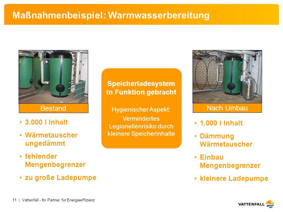 11 | Vattenfall - Ihr Partner für Energieeffizienz 3.000 l Inhalt Wärmetauscher ungedämmt fehlender Mengenbegrenzer zu große Ladepumpe 1.000 l Inhalt