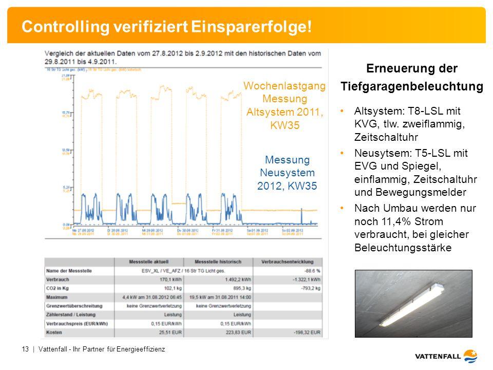 13 | Vattenfall - Ihr Partner für Energieeffizienz Controlling verifiziert Einsparerfolge! Erneuerung der Tiefgaragenbeleuchtung Altsystem: T8-LSL mit