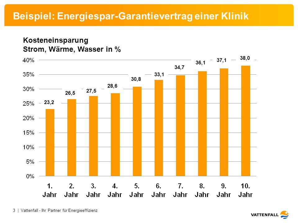 3 | Vattenfall - Ihr Partner für Energieeffizienz Beispiel: Energiespar-Garantievertrag einer Klinik 23,2 26,5 34,7 27,5 28,6 30,8 33,1 36,1 37,1 Kost