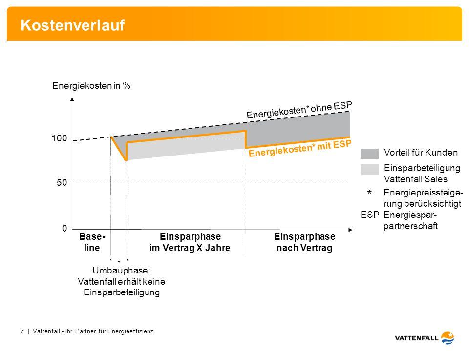 7 | Vattenfall - Ihr Partner für Energieeffizienz Kostenverlauf Einsparphase im Vertrag X Jahre Vorteil für Kunden Einsparbeteiligung Vattenfall Sales