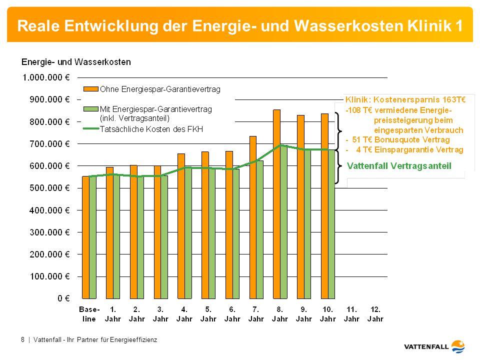 8 | Vattenfall - Ihr Partner für Energieeffizienz Reale Entwicklung der Energie- und Wasserkosten Klinik 1