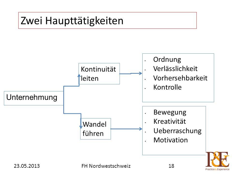 Unternehmung Zwei Haupttätigkeiten FH Nordwestschweiz23.05.2013 Kontinuität leiten Ordnung Verlässlichkeit Vorhersehbarkeit Kontrolle Bewegung Kreativität Ueberraschung Motivation Wandel führen 18