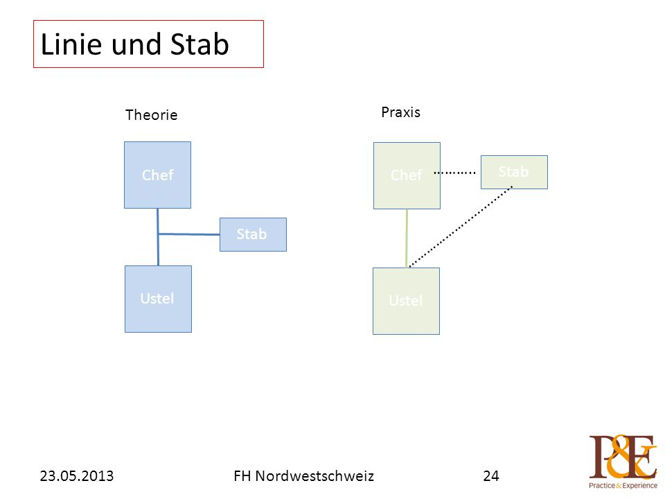 Linie und Stab 23.05.2013FH Nordwestschweiz24 Chef Ustel Stab Ustel Chef Stab ……….. ………………............... Theorie Praxis
