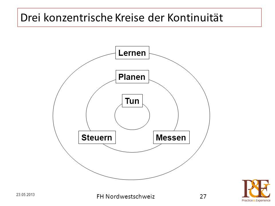 23.05.2013 Drei konzentrische Kreise der Kontinuität Lernen Steuern Planen Messen Tun FH Nordwestschweiz27