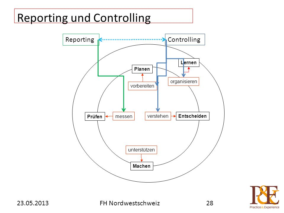 Reporting und Controlling Lernen Planen vorbereiten messen verstehen unterstützen Prüfen Entscheiden organisieren Machen 23.05.2013FH Nordwestschweiz28 Reporting Controlling