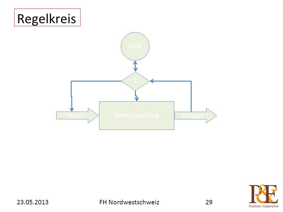 Regelkreis 23.05.2013FH Nordwestschweiz29 Wertschöpfung ? Ziele Input Output