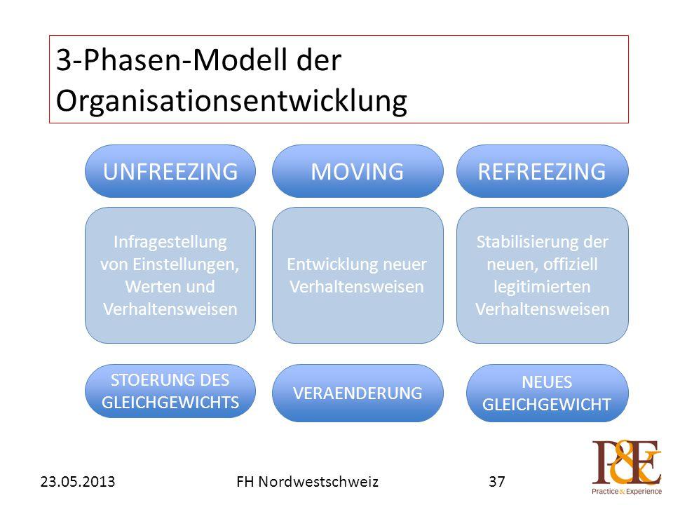 3-Phasen-Modell der Organisationsentwicklung FH Nordwestschweiz23.05.201337 UNFREEZINGMOVINGREFREEZING Infragestellung von Einstellungen, Werten und Verhaltensweisen Entwicklung neuer Verhaltensweisen Stabilisierung der neuen, offiziell legitimierten Verhaltensweisen STOERUNG DES GLEICHGEWICHTS VERAENDERUNG NEUES GLEICHGEWICHT