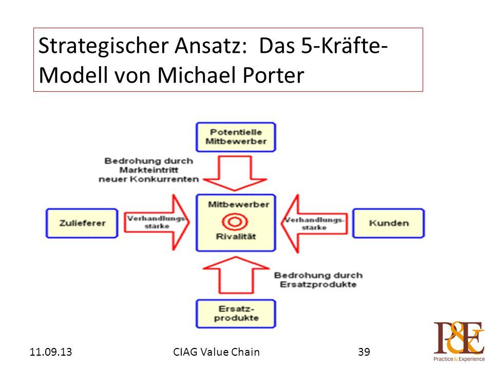 Strategischer Ansatz: Das 5-Kräfte- Modell von Michael Porter CIAG Value Chain11.09.1339