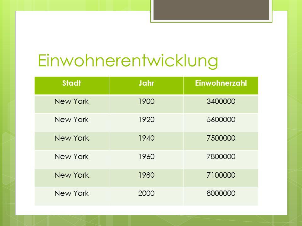 Einwohnerentwicklung StadtJahrEinwohnerzahl New York19003400000 New York19205600000 New York19407500000 New York19607800000 New York19807100000 New Yo