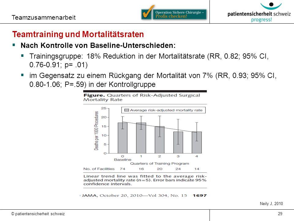 Teamzusammenarbeit 29 Teamtraining und Mortalitätsraten  Nach Kontrolle von Baseline-Unterschieden:  Trainingsgruppe: 18% Reduktion in der Mortalitä