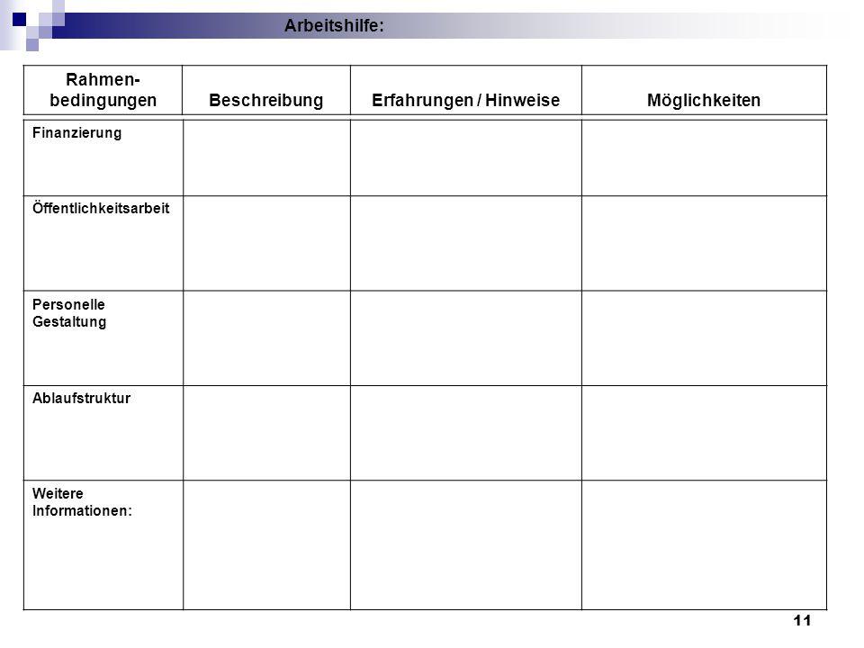 11 Finanzierung Öffentlichkeitsarbeit Personelle Gestaltung Ablaufstruktur Weitere Informationen: Arbeitshilfe: Rahmen- bedingungenBeschreibungErfahru