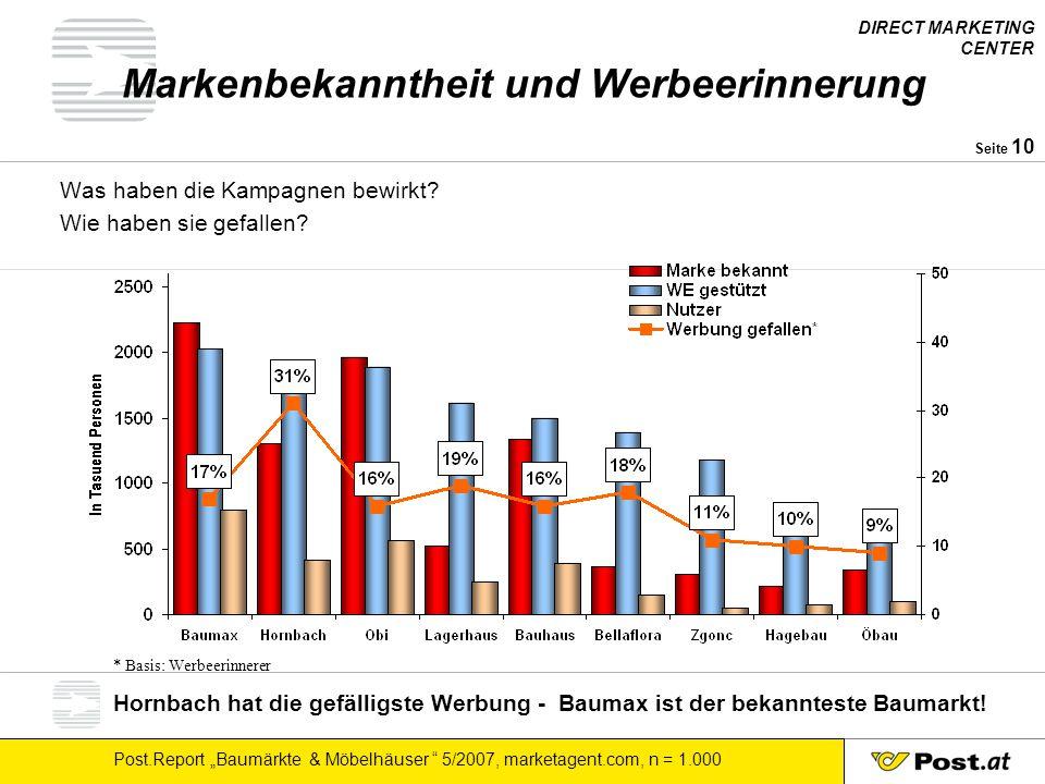 """DIRECT MARKETING CENTER Post.Report """"Baumärkte & Möbelhäuser """" 5/2007, marketagent.com, n = 1.000 Seite 10 Markenbekanntheit und Werbeerinnerung Was h"""