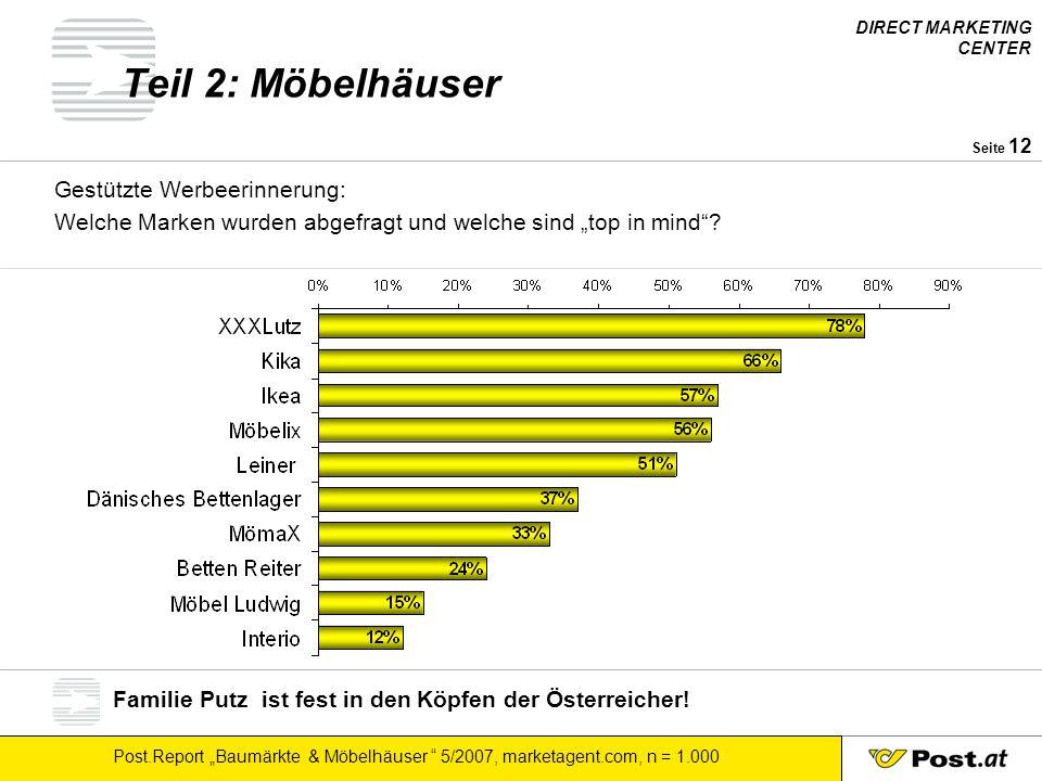 """DIRECT MARKETING CENTER Post.Report """"Baumärkte & Möbelhäuser """" 5/2007, marketagent.com, n = 1.000 Seite 12 Teil 2: Möbelhäuser Gestützte Werbeerinneru"""