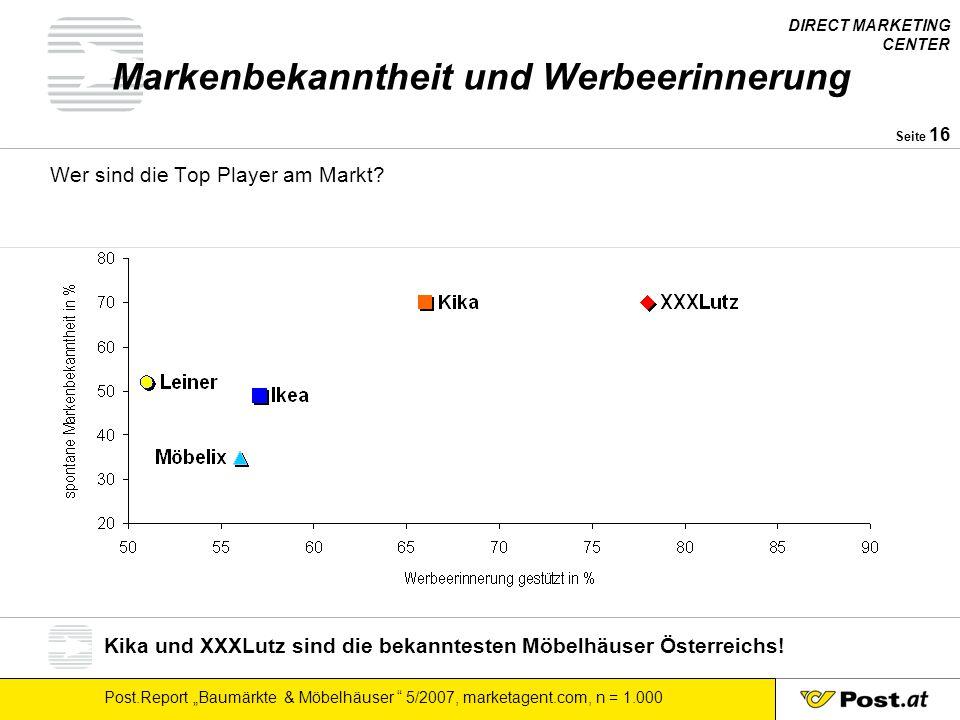 """DIRECT MARKETING CENTER Post.Report """"Baumärkte & Möbelhäuser """" 5/2007, marketagent.com, n = 1.000 Seite 16 Markenbekanntheit und Werbeerinnerung Wer s"""