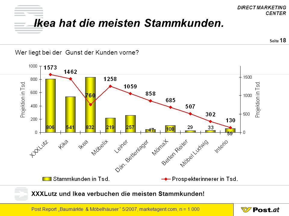 """DIRECT MARKETING CENTER Post.Report """"Baumärkte & Möbelhäuser """" 5/2007, marketagent.com, n = 1.000 Seite 18 Ikea hat die meisten Stammkunden. Wer liegt"""