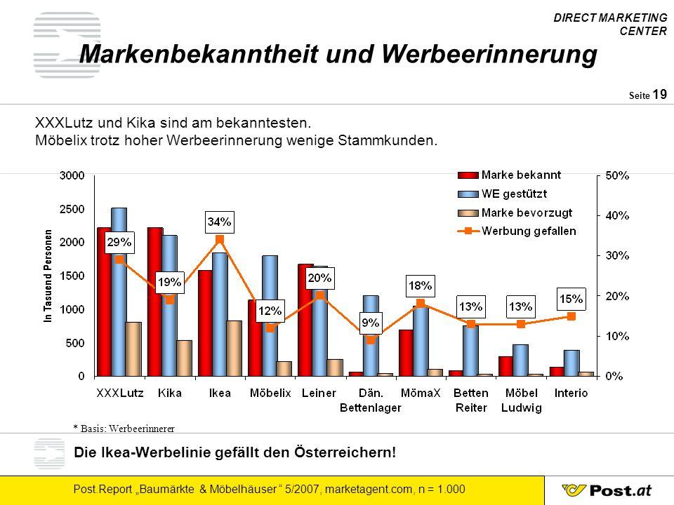 """DIRECT MARKETING CENTER Post.Report """"Baumärkte & Möbelhäuser """" 5/2007, marketagent.com, n = 1.000 Seite 19 Markenbekanntheit und Werbeerinnerung XXXLu"""