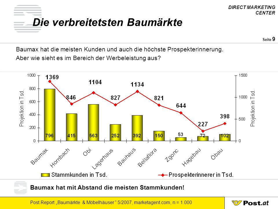 """DIRECT MARKETING CENTER Post.Report """"Baumärkte & Möbelhäuser """" 5/2007, marketagent.com, n = 1.000 Seite 9 Die verbreitetsten Baumärkte Baumax hat die"""