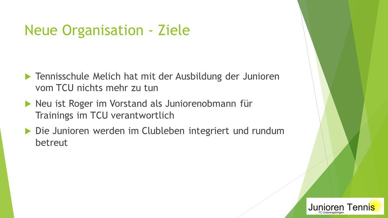 Neue Organisation - Ziele  Tennisschule Melich hat mit der Ausbildung der Junioren vom TCU nichts mehr zu tun  Neu ist Roger im Vorstand als Juniore