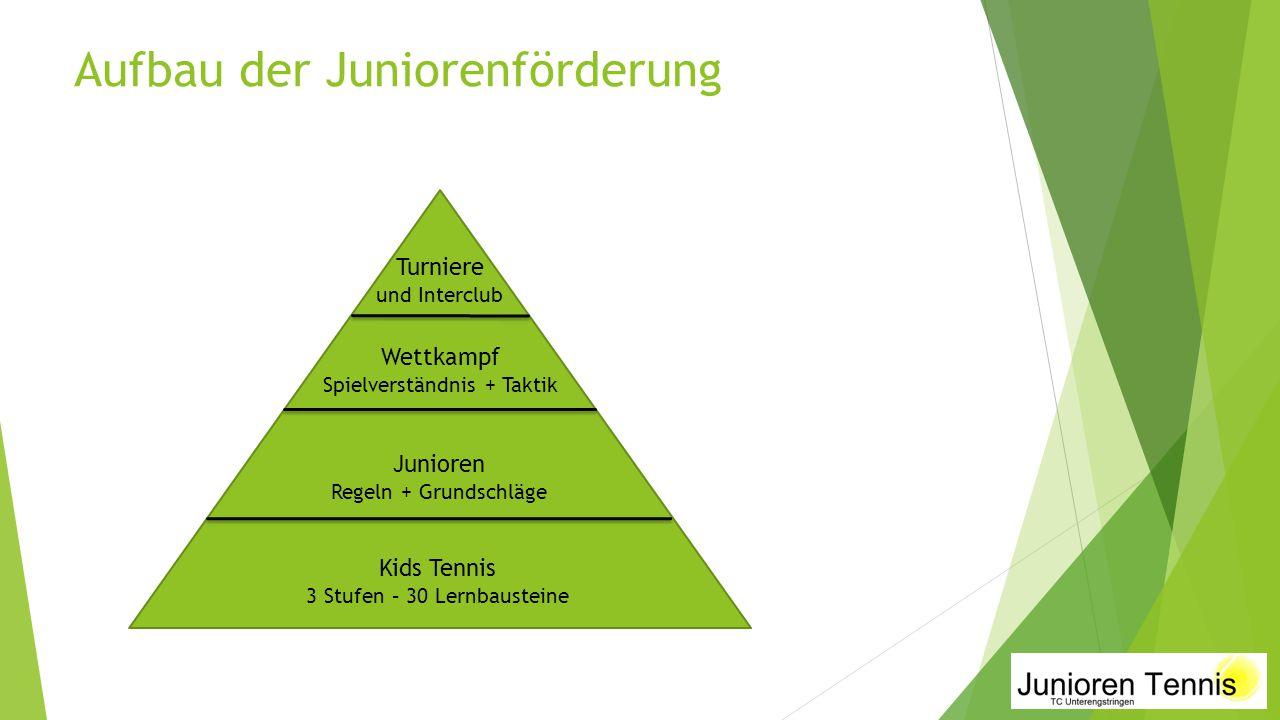 Aufbau der Juniorenförderung Kids Tennis 3 Stufen – 30 Lernbausteine Junioren Regeln + Grundschläge Wettkampf Spielverständnis + Taktik Turniere und Interclub