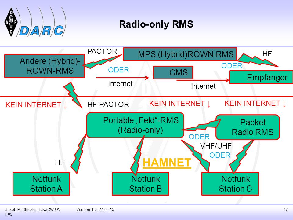 Radio-only RMS Jakob P.