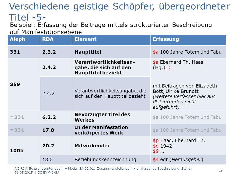 Beispiel: Erfassung der Beiträge mittels strukturierter Beschreibung auf Manifestationsebene AG RDA Schulungsunterlagen – Modul 5A.02.01: Zusammenstellungen - umfassende Beschreibung Stand: 21.05.2015 | CC BY-NC-SA 29 AlephRDAElementErfassung 3312.3.2Haupttitel$a 100 Jahre Totem und Tabu 359 2.4.2 Verantwortlichkeitsan- gabe, die sich auf den Haupttitel bezieht $a Eberhard Th.