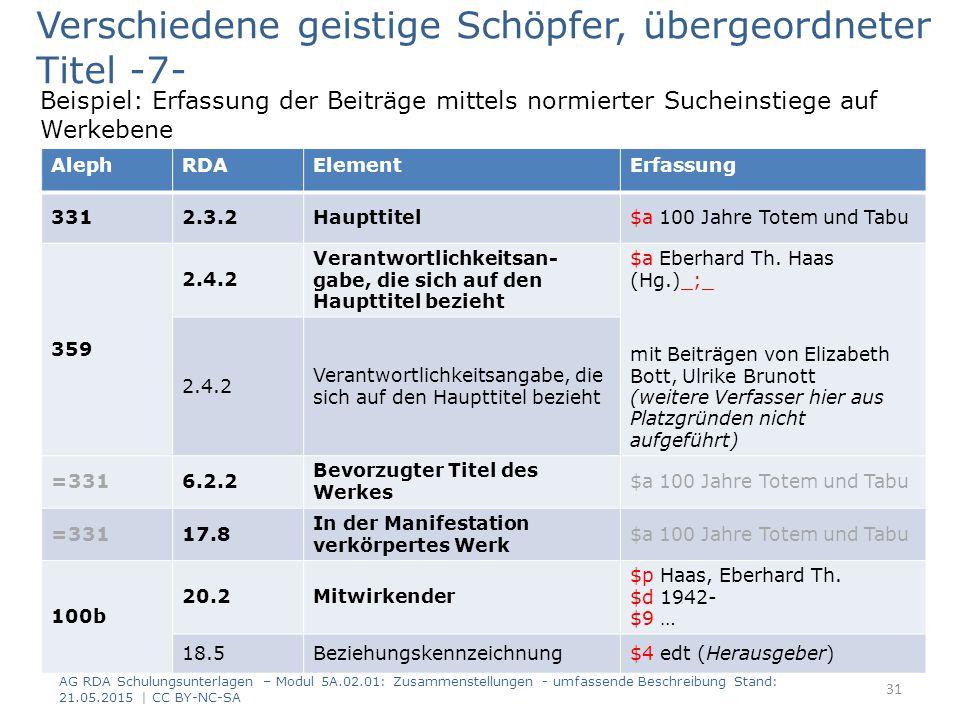 Beispiel: Erfassung der Beiträge mittels normierter Sucheinstiege auf Werkebene AG RDA Schulungsunterlagen – Modul 5A.02.01: Zusammenstellungen - umfassende Beschreibung Stand: 21.05.2015 | CC BY-NC-SA 31 AlephRDAElementErfassung 3312.3.2Haupttitel$a 100 Jahre Totem und Tabu 359 2.4.2 Verantwortlichkeitsan- gabe, die sich auf den Haupttitel bezieht $a Eberhard Th.