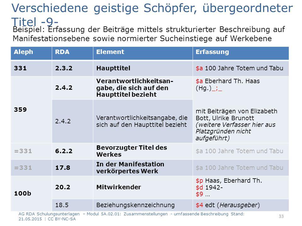 Beispiel: Erfassung der Beiträge mittels strukturierter Beschreibung auf Manifestationsebene sowie normierter Sucheinstiege auf Werkebene AG RDA Schulungsunterlagen – Modul 5A.02.01: Zusammenstellungen - umfassende Beschreibung Stand: 21.05.2015 | CC BY-NC-SA 33 RDAElementErfassung 2.3.2Haupttitel100 Jahre Totem und Tabu 2.4.2 Verantwortlichkeitsan- gabe, die sich auf den Haupttitel bezieht Eberhard Th.