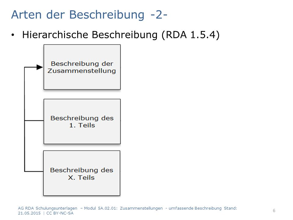 Arten der Beschreibung -2- Hierarchische Beschreibung (RDA 1.5.4) AG RDA Schulungsunterlagen – Modul 5A.02.01: Zusammenstellungen - umfassende Beschreibung Stand: 21.05.2015 | CC BY-NC-SA 6