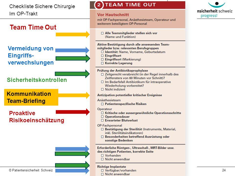 24 Team Time Out Checkliste Sichere Chirurgie Im OP-Trakt Proaktive Risikoeinschätzung Vermeidung von Eingriffs- verwechslungen Sicherheitskontrollen