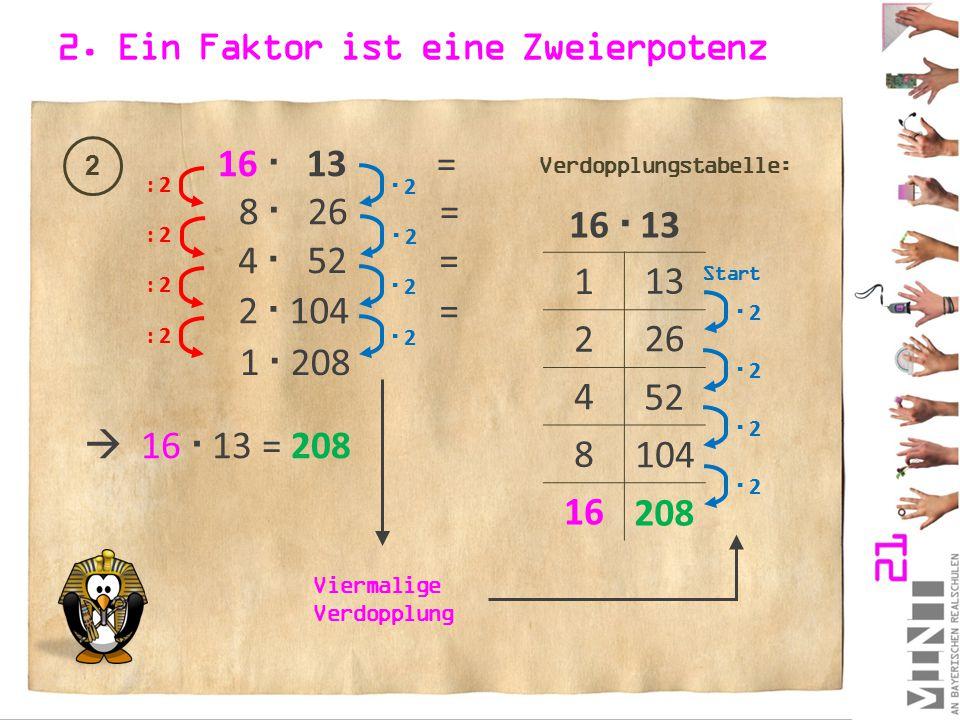 2. Ein Faktor ist eine Zweierpotenz 16  13 1 2 4 8 16 13 26 52 104  2 2  2 2  2 2 Verdopplungstabelle: Viermalige Verdopplung Start 2 16  13 =