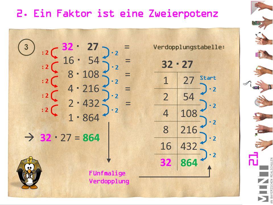 2. Ein Faktor ist eine Zweierpotenz 3 32  27 = : 2  2 2 16  54 = : 2  2 2 8  108 = : 2  2 2 4  216 = : 2  2 2 2  432 =  32  27 = 864 32