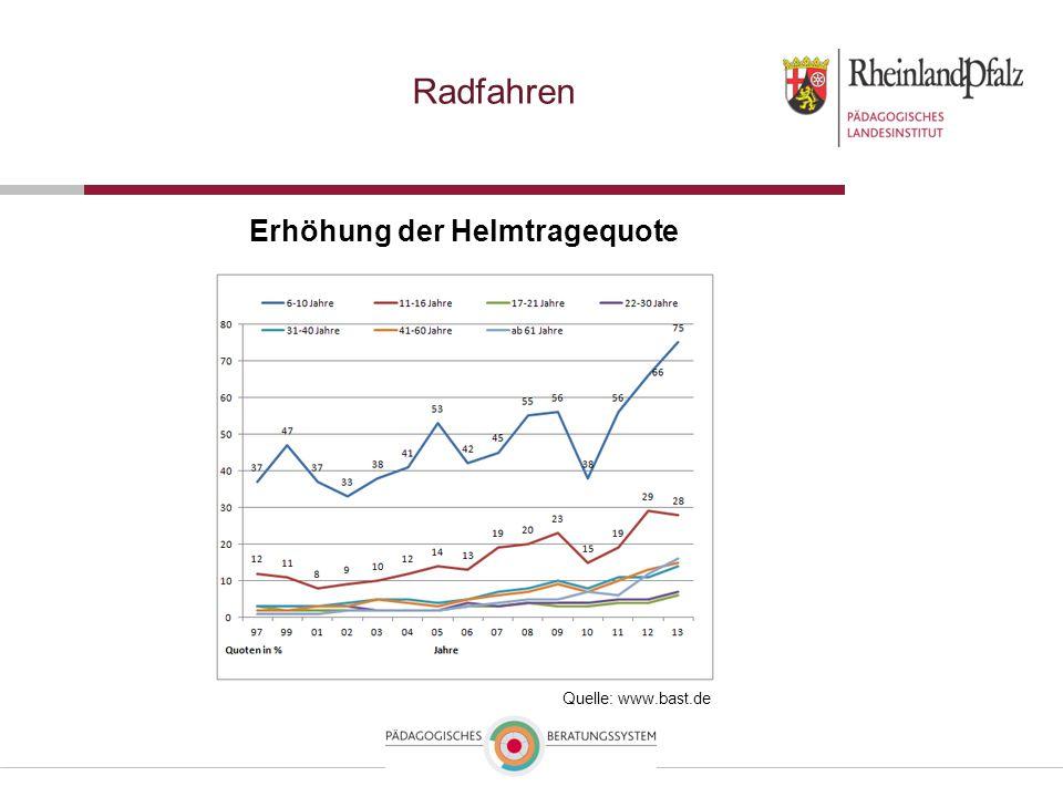 Radfahren Erhöhung der Helmtragequote Quelle: www.bast.de