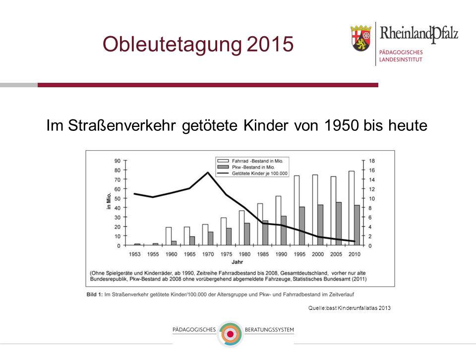 Obleutetagung 2015 Im Straßenverkehr getötete Kinder von 1950 bis heute Quelle:bast Kinderunfallatlas 2013