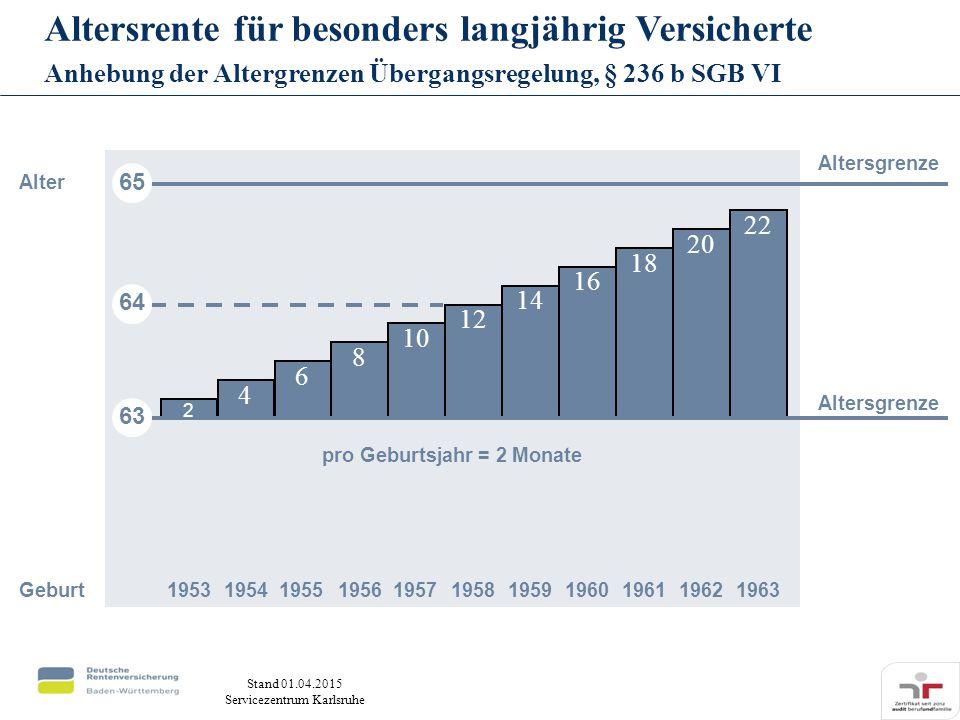 Stand 01.04.2015 Servicezentrum Karlsruhe Altersrente für besonders langjährig Versicherte Anhebung der Altergrenzen Übergangsregelung, § 236 b SGB VI 4 6 8 10 12 14 16 18 20 22 65 63 Geburt19531954195519561957195819591960196119621963 pro Geburtsjahr = 2 Monate Alter Altersgrenze 64 2