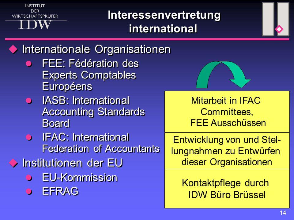 14 Interessenvertretung international Mitarbeit in IFAC Committees, FEE Ausschüssen Kontaktpflege durch IDW Büro Brüssel Entwicklung von und Stel- lun