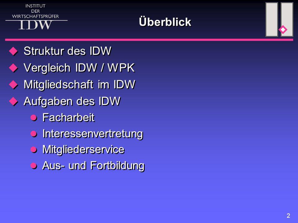 2 Überblick  Struktur des IDW  Vergleich IDW / WPK  Mitgliedschaft im IDW  Aufgaben des IDW Facharbeit Interessenvertretung Mitgliederservice Aus-