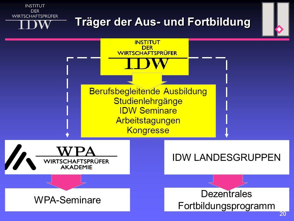 20 Träger der Aus- und Fortbildung WPA-Seminare IDW LANDESGRUPPEN Dezentrales Fortbildungsprogramm Berufsbegleitende Ausbildung Studienlehrgänge IDW S